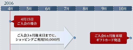 MUFGカード・プラチナ・アメリカン・エキスプレス・カード新規入会キャンペーンのタイムスケジュール